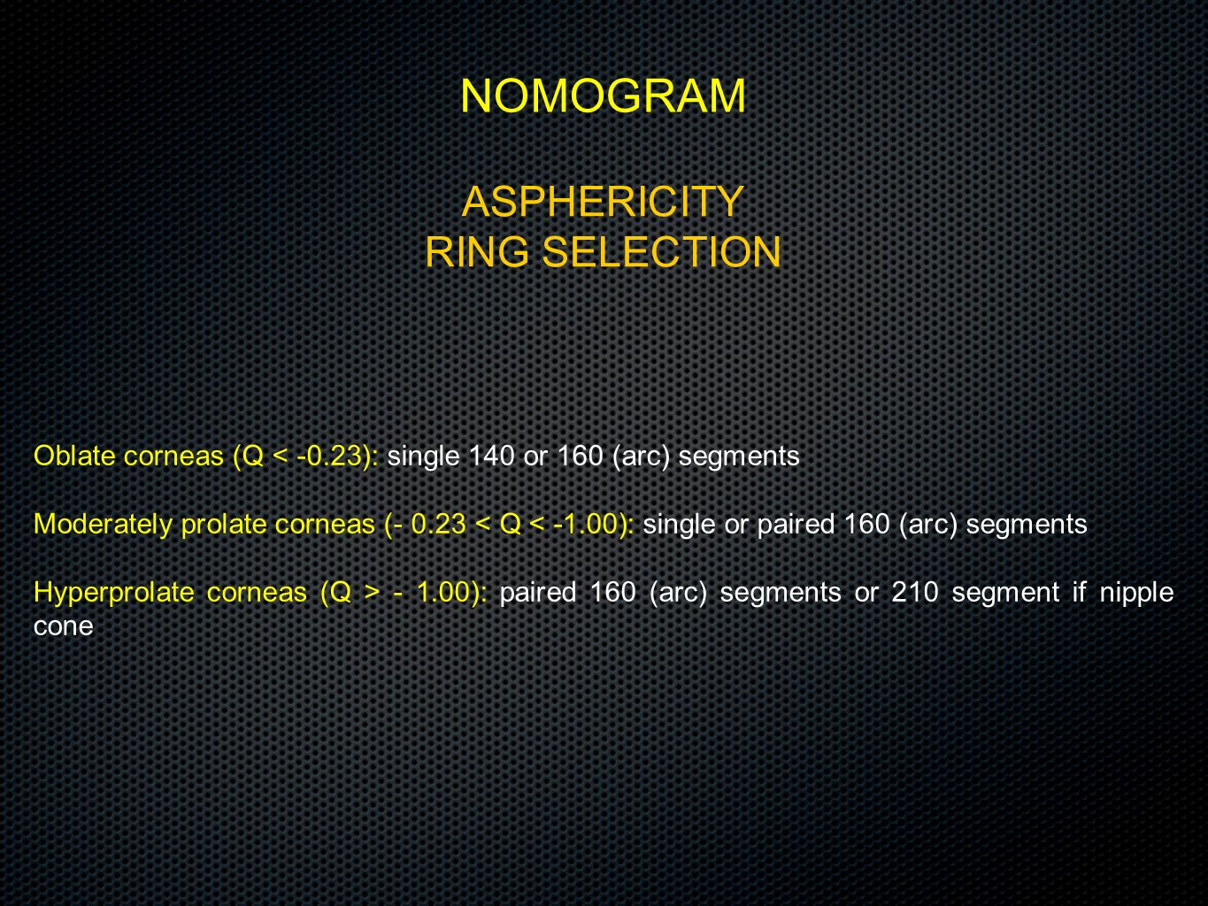 NOMOGRAM ASPHERICITY RING SELECTION