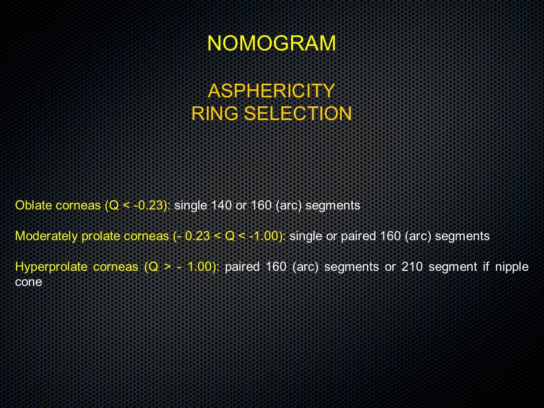NOMOGRAM ASPHERICITY RING SELECTION