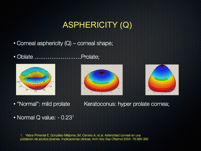 ASPHERICITY (Q)