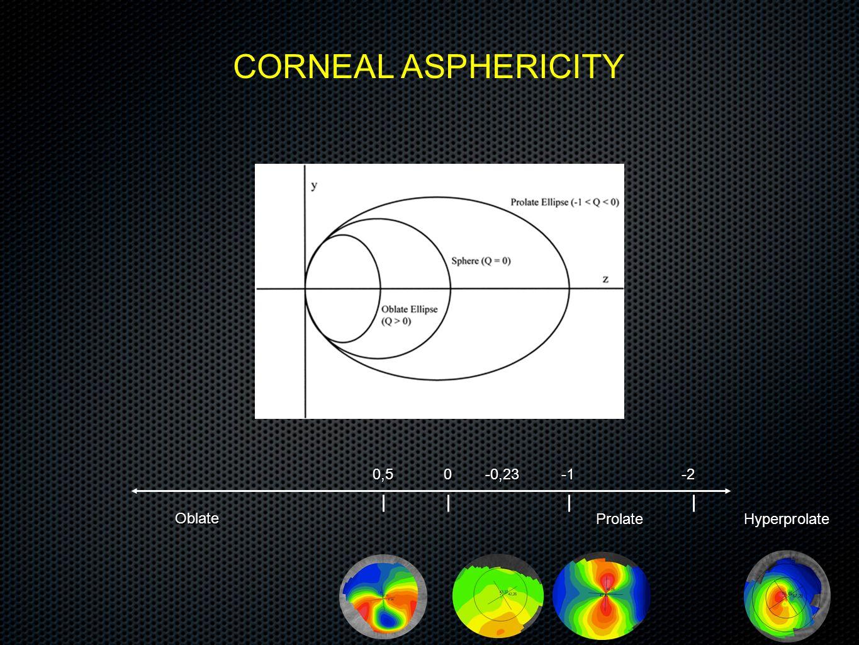 CORNEAL ASPHERICITY 0,5 -0,23 -1 -2 Oblate Prolate Hyperprolate