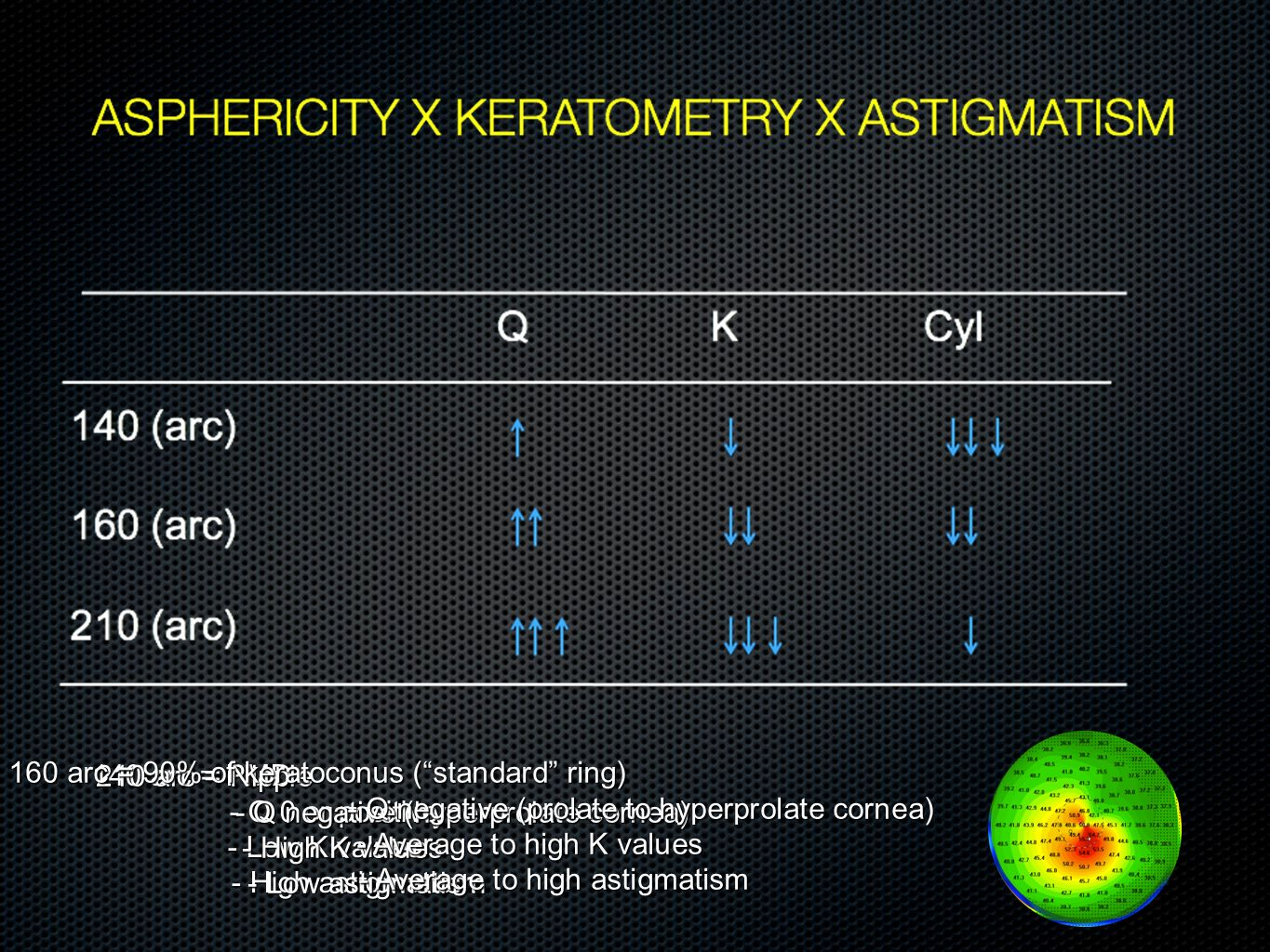 160 arc = 90% of keratoconus ( standard ring)