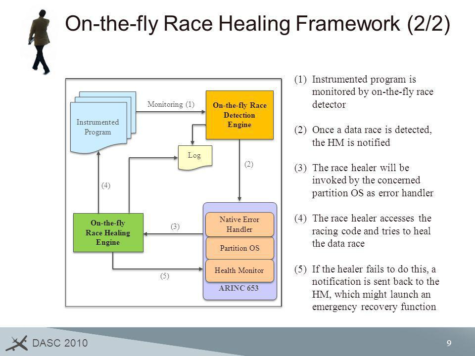 On-the-fly Race Healing Framework (2/2)