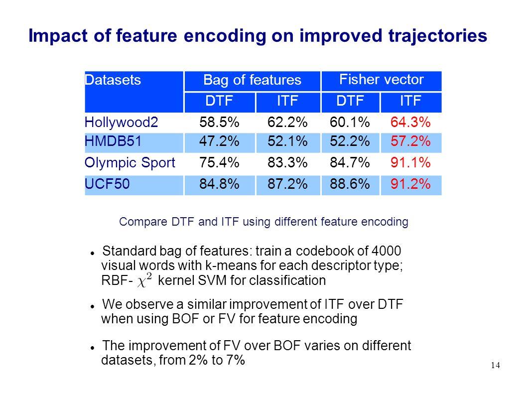 fisher vector encoding