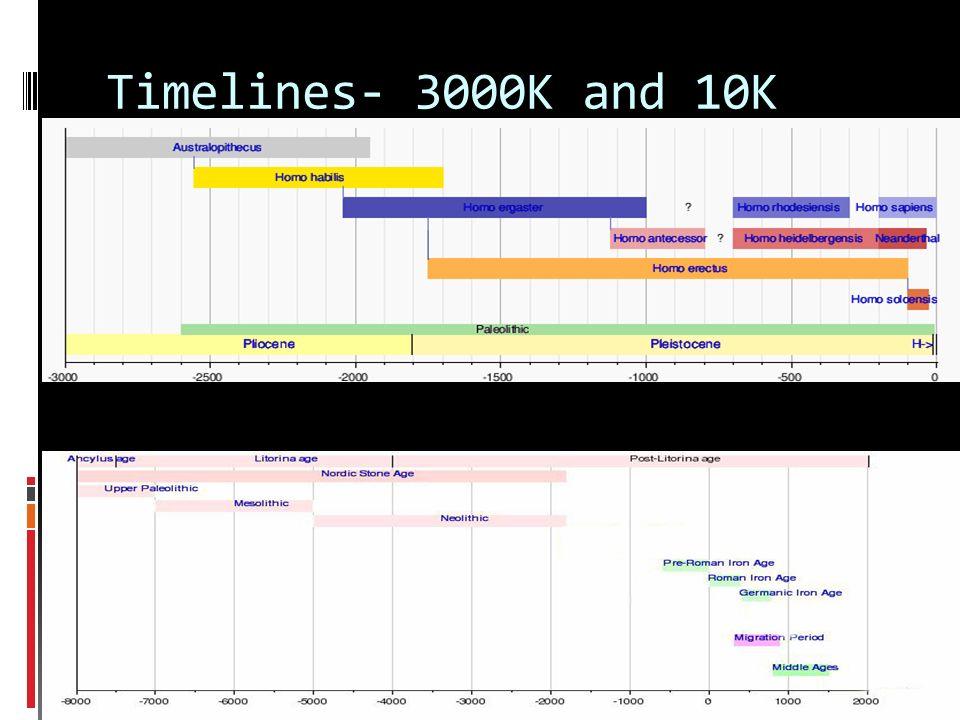 Timelines- 3000K and 10K