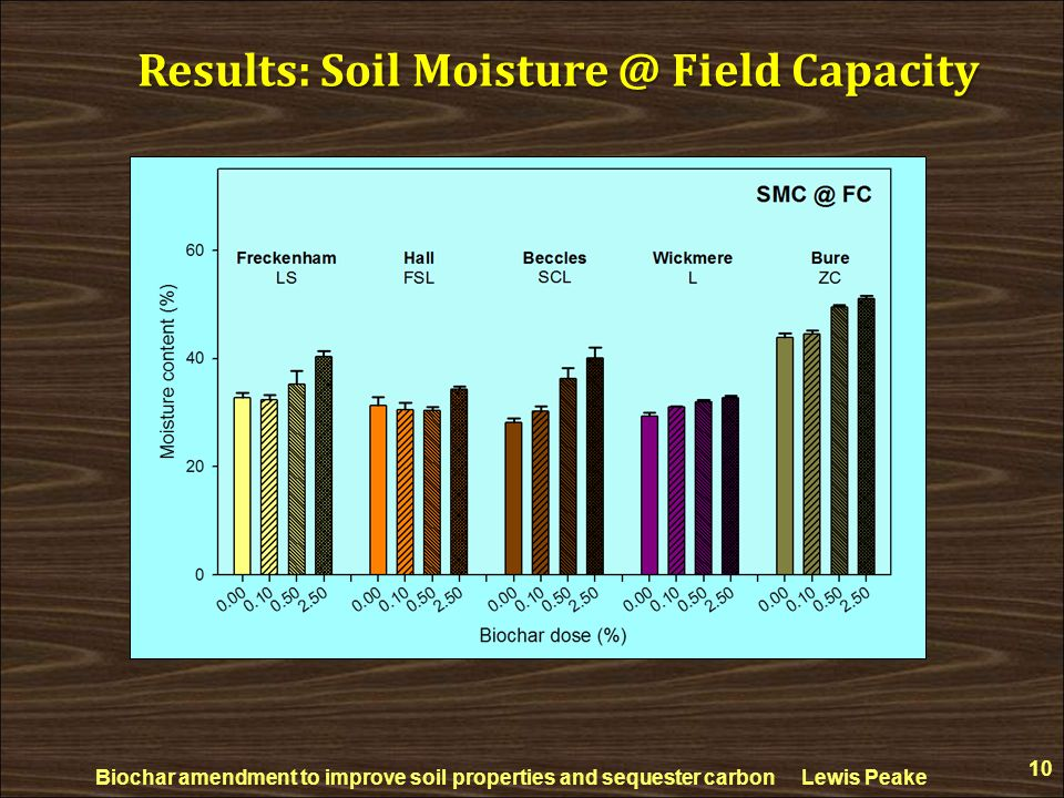 Results: Soil Moisture @ Field Capacity
