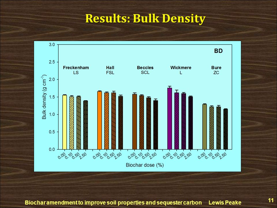 Results: Bulk Density Biochar amendment to improve soil properties and sequester carbon Lewis Peake.