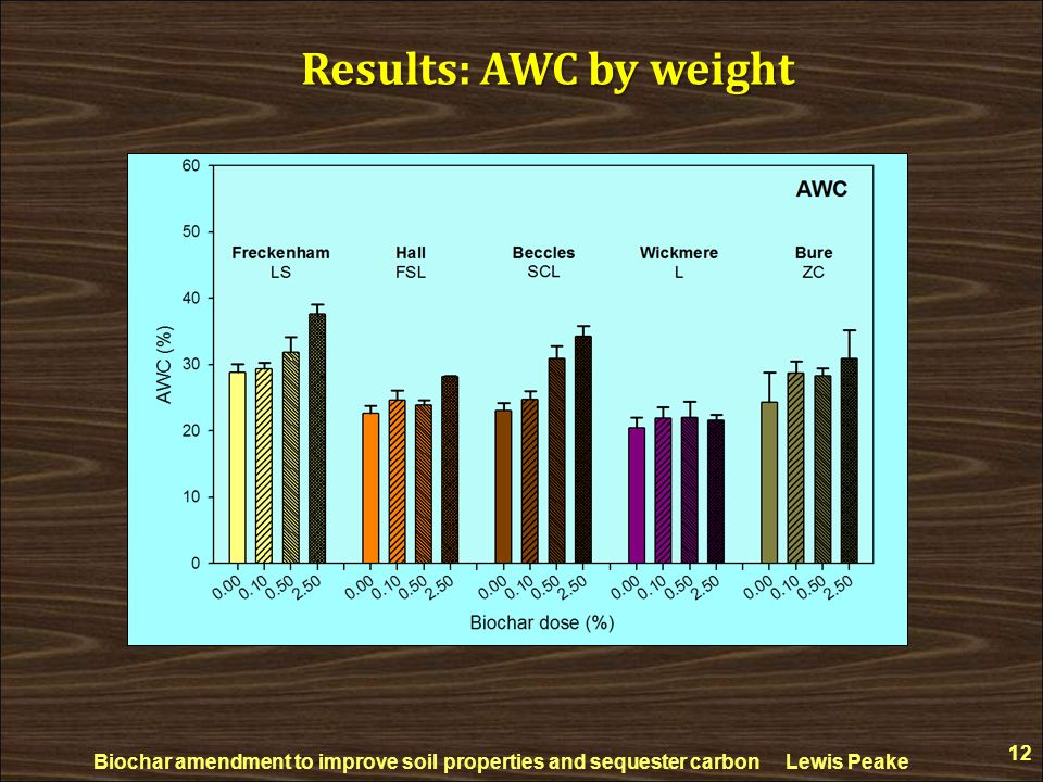 Results: AWC by weight Biochar amendment to improve soil properties and sequester carbon Lewis Peake.