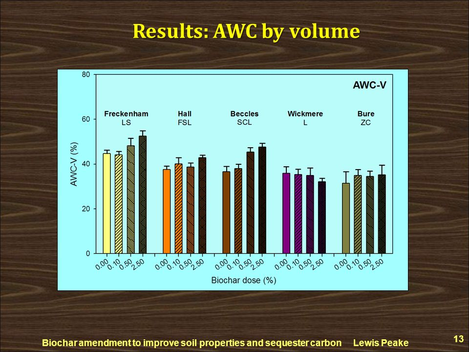 Results: AWC by volume Biochar amendment to improve soil properties and sequester carbon Lewis Peake.