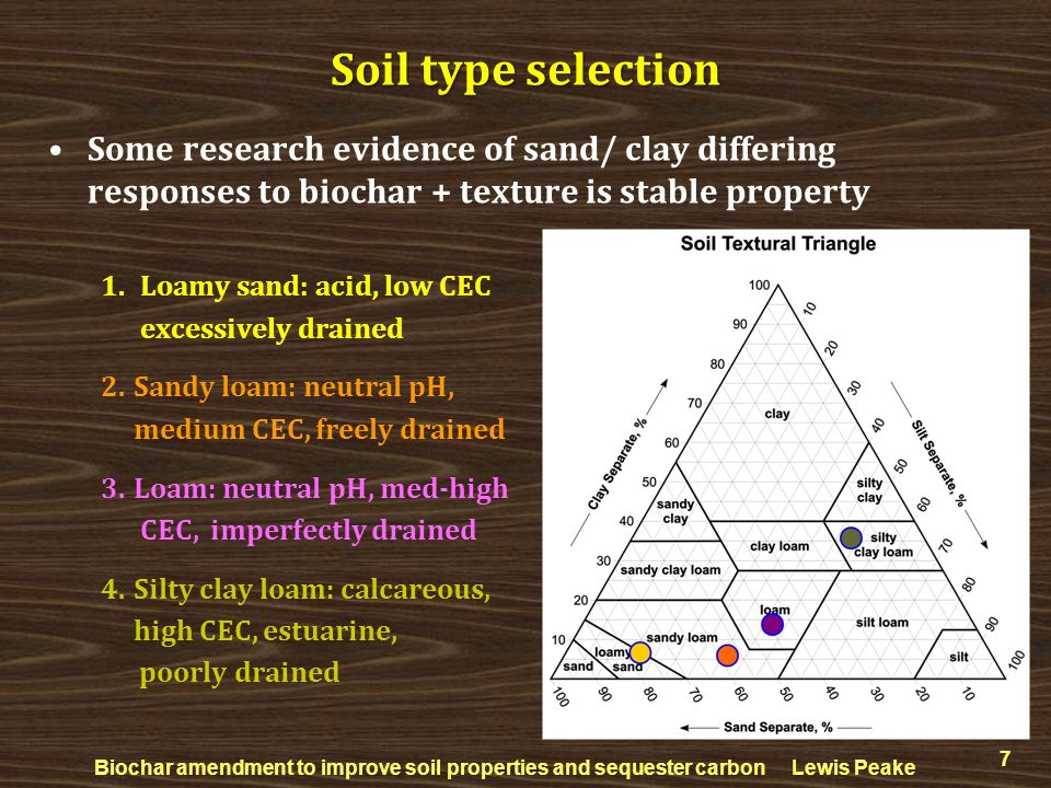 Soil type selection Some research evidence of sand/ clay differing responses to biochar + texture is stable property.