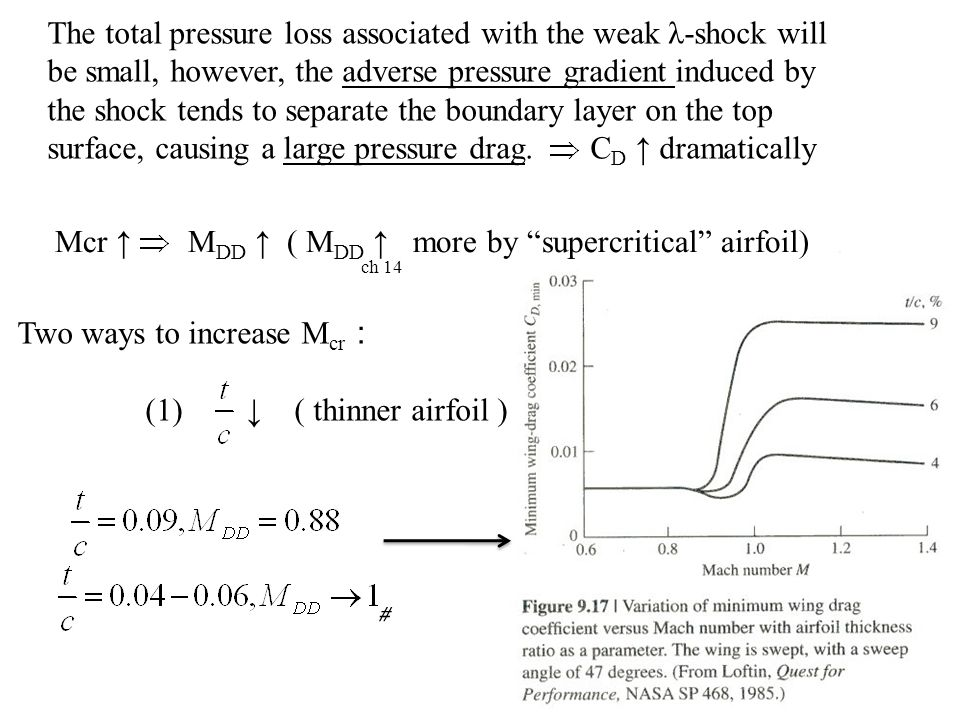Pressure Management on a Supercritical Airfoil
