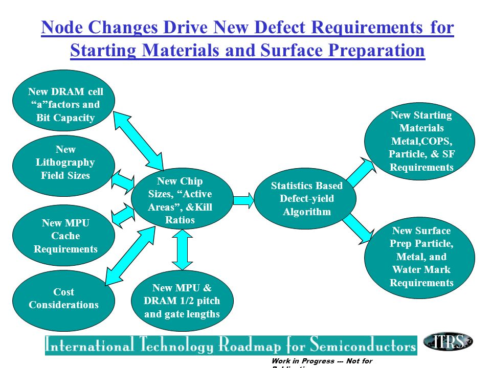 Node Changes Drive New Defect Requirements for Starting Materials and Surface Preparation