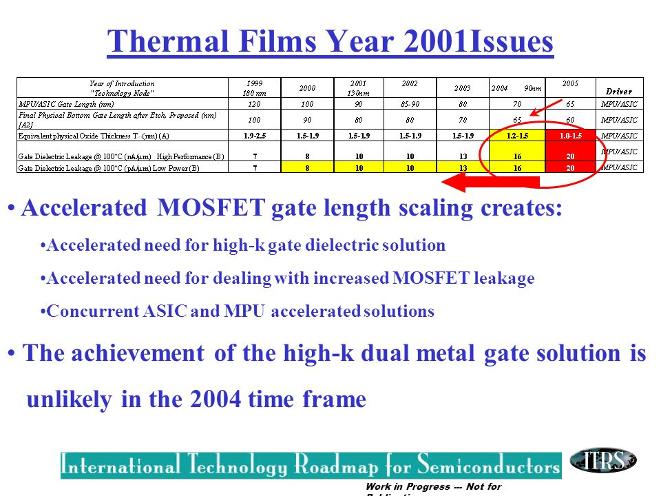 Thermal Films Year 2001Issues