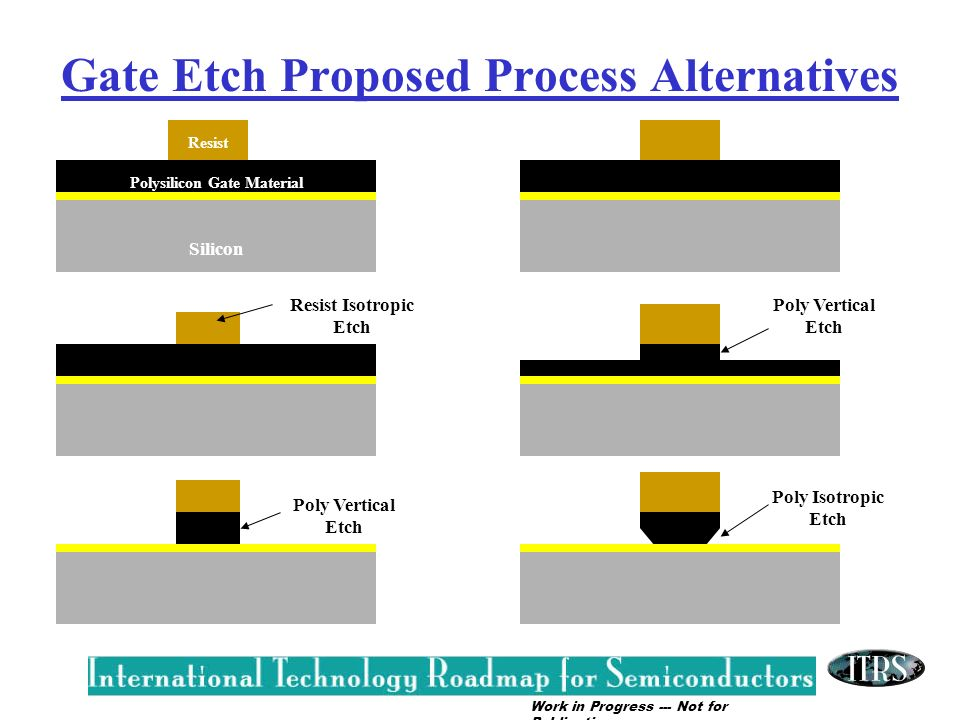 Gate Etch Proposed Process Alternatives