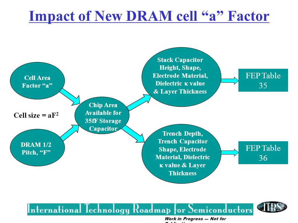 Impact of New DRAM cell a Factor