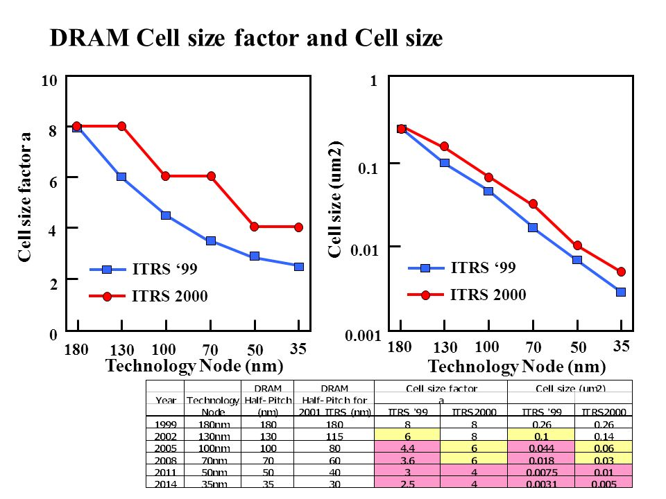 DRAM Cell size factor and Cell size
