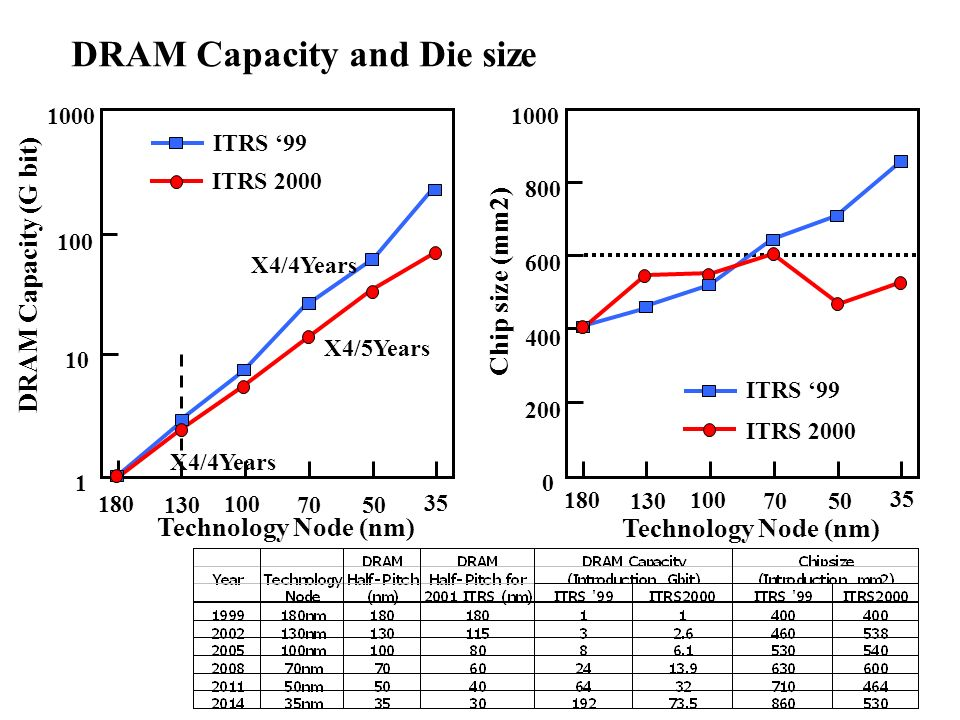 DRAM Capacity and Die size