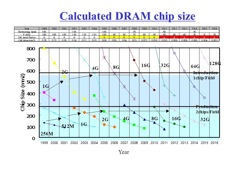 Calculated DRAM chip size