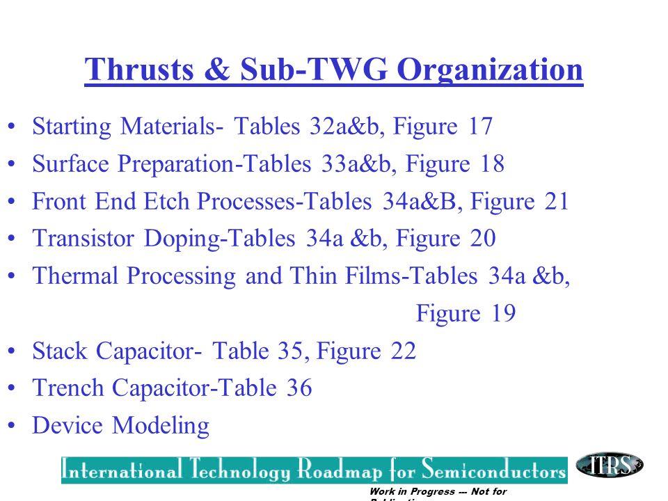 Thrusts & Sub-TWG Organization