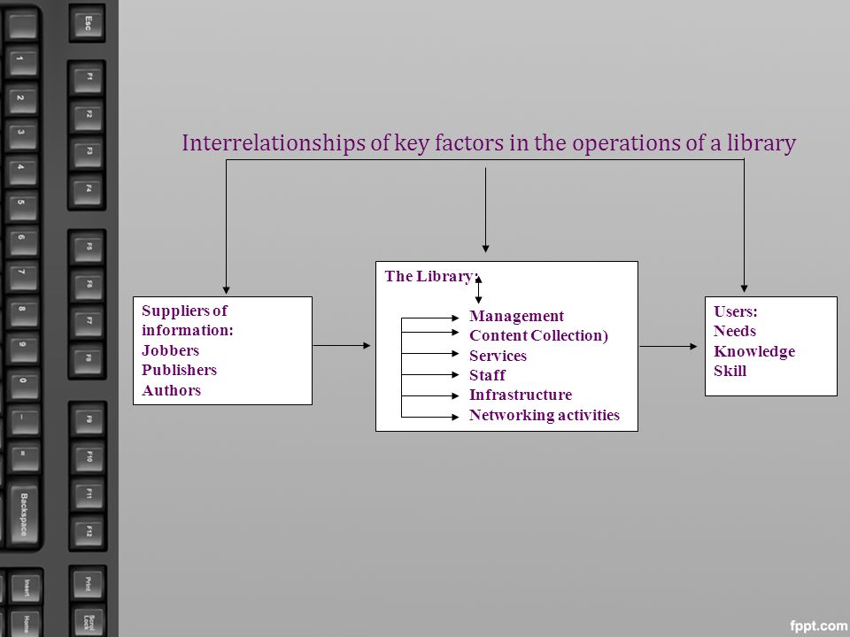 Interrelationships of key factors in the operations of a library