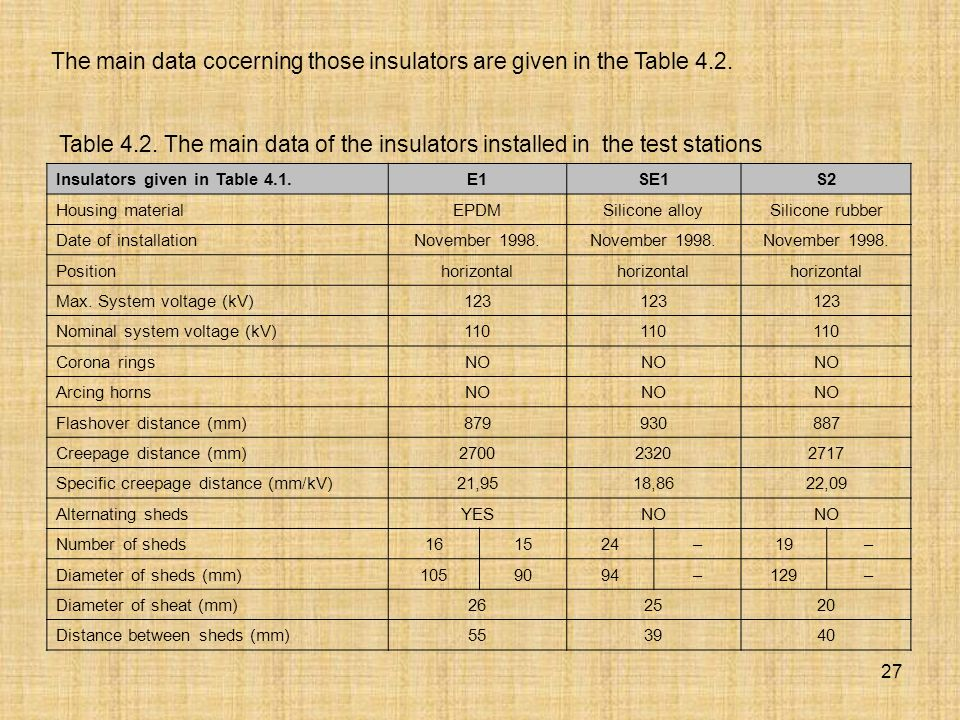 The main data cocerning those insulators are given in the Table 4.2.