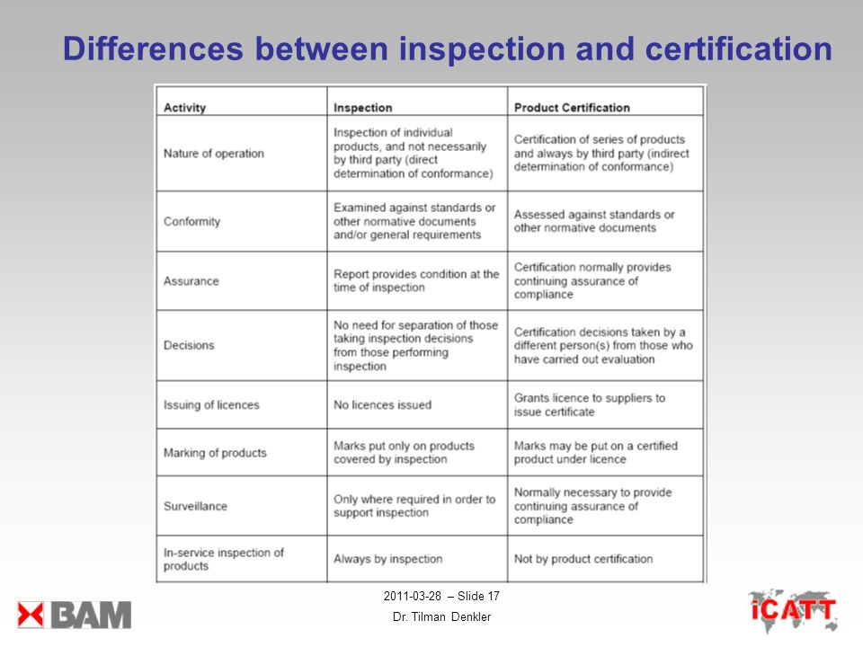 Differences between inspection and certification