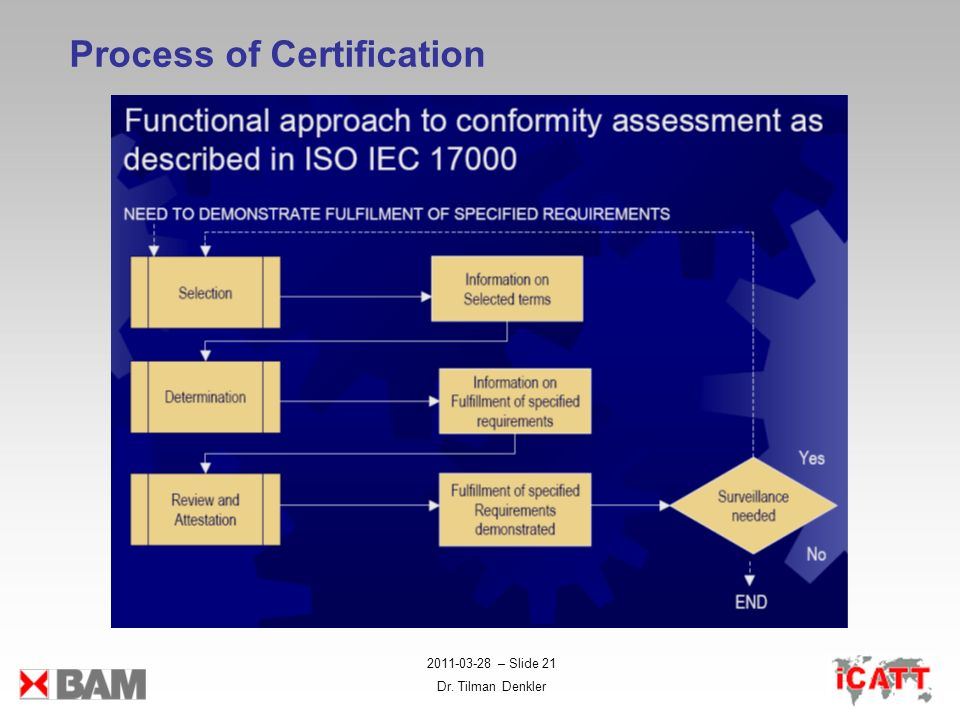 Process of Certification