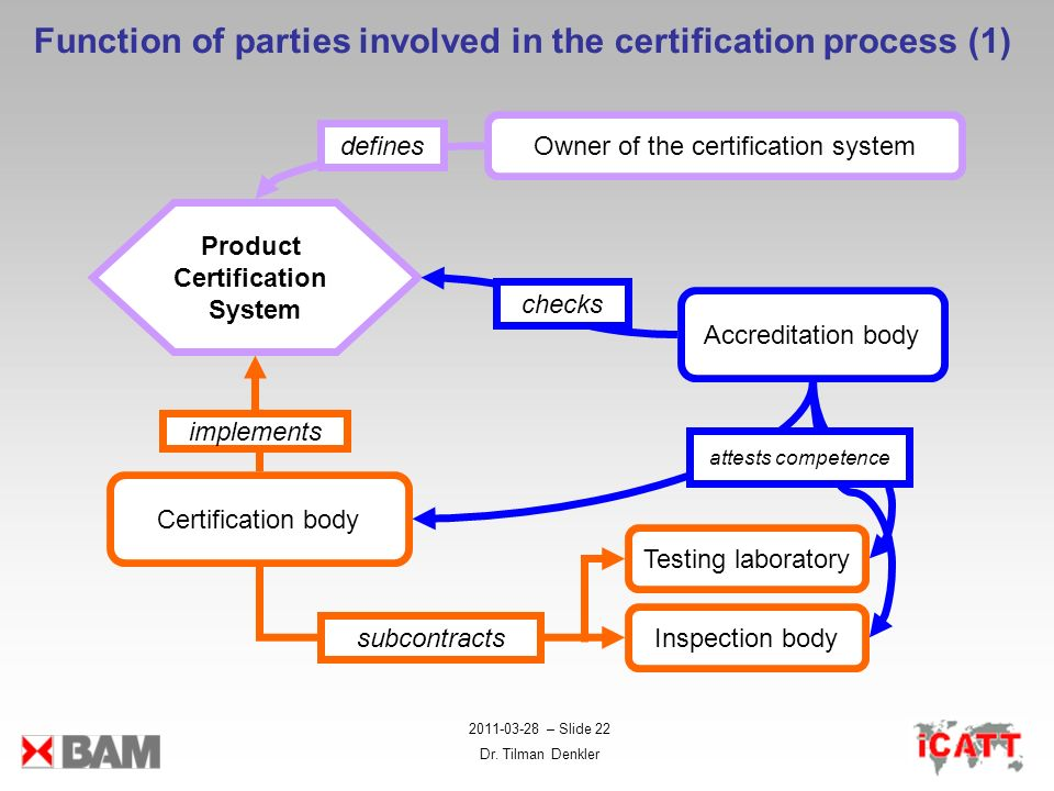 Product Certification System