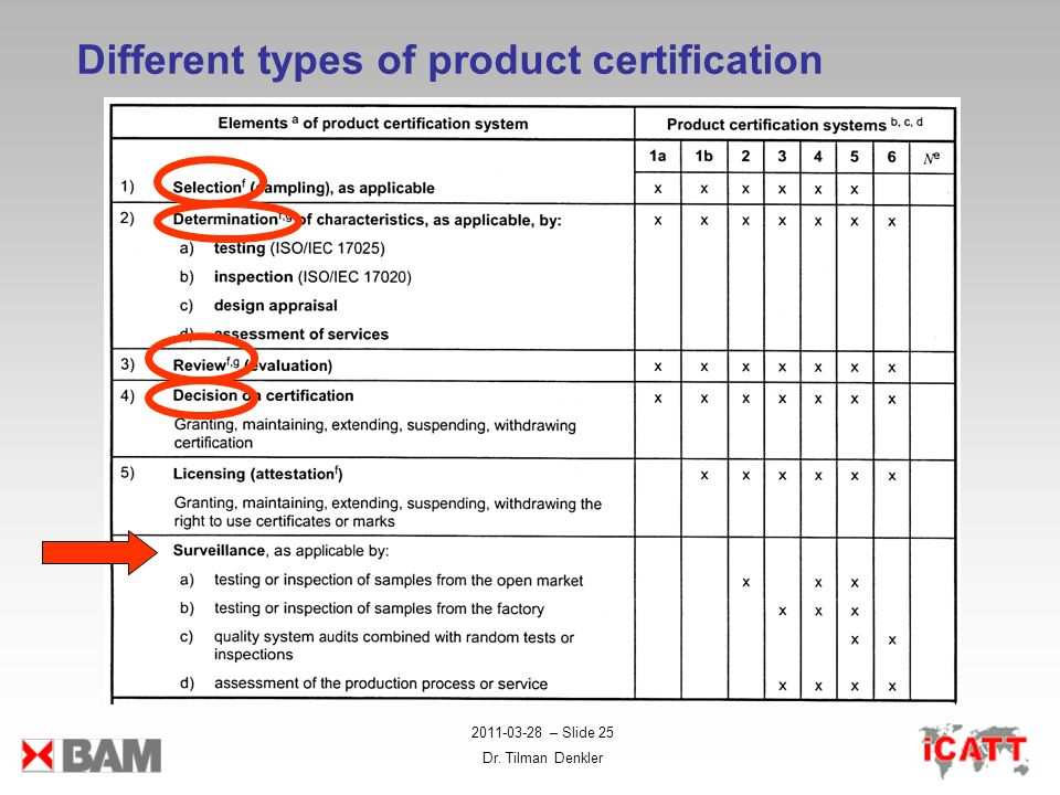 Different types of product certification