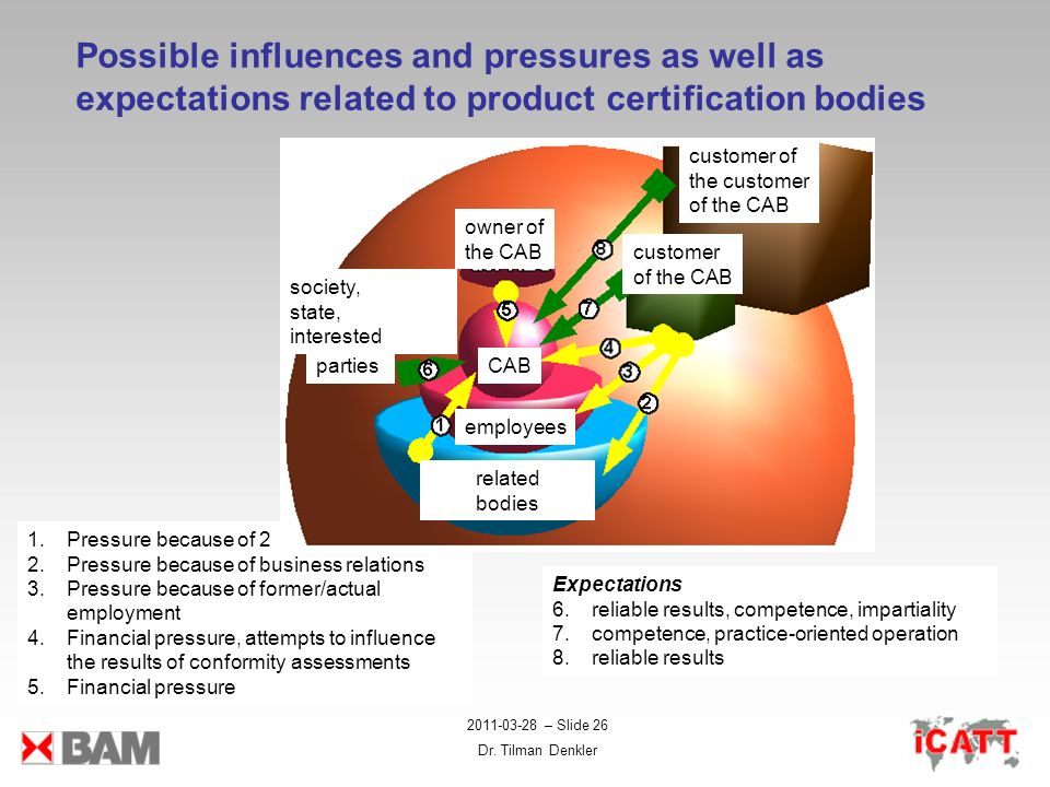 Possible influences and pressures as well as expectations related to product certification bodies