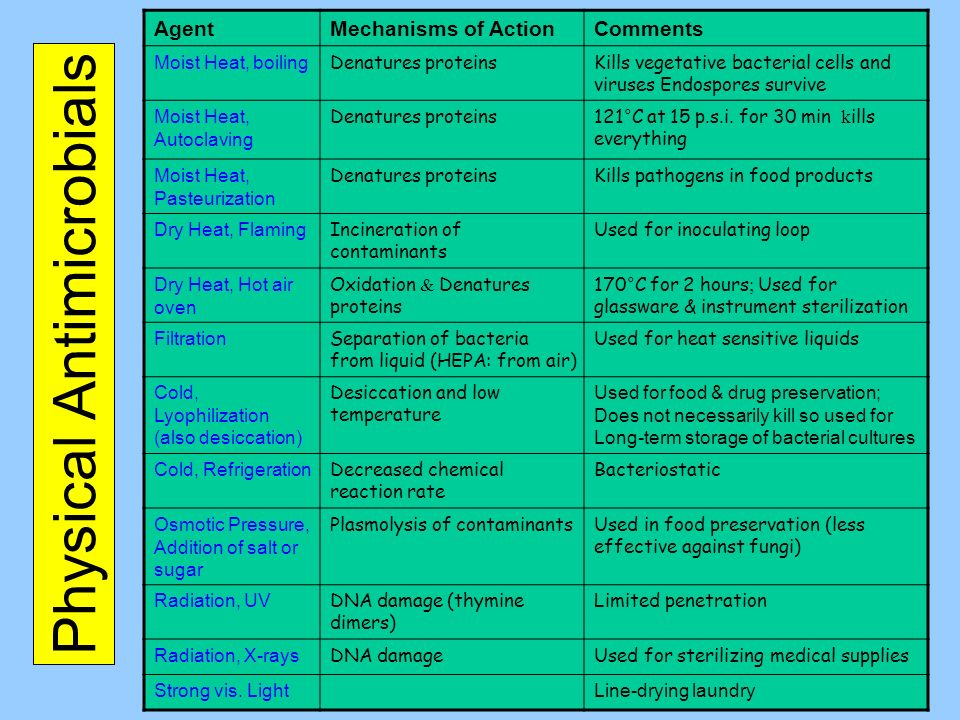 Physical Antimicrobials