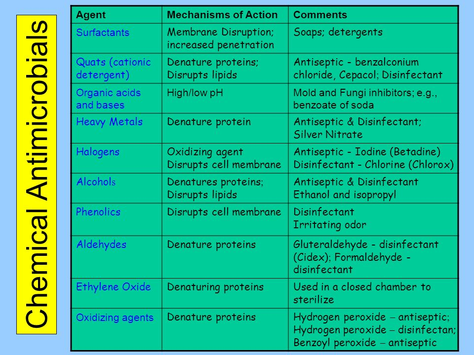 Chemical Antimicrobials
