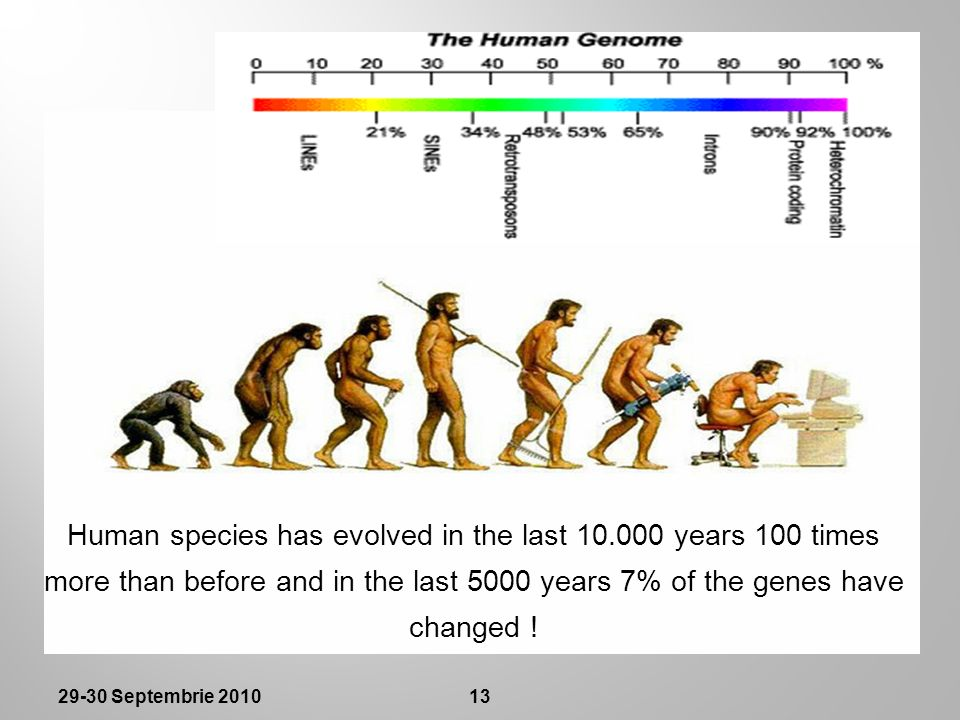 Human species has evolved in the last 10