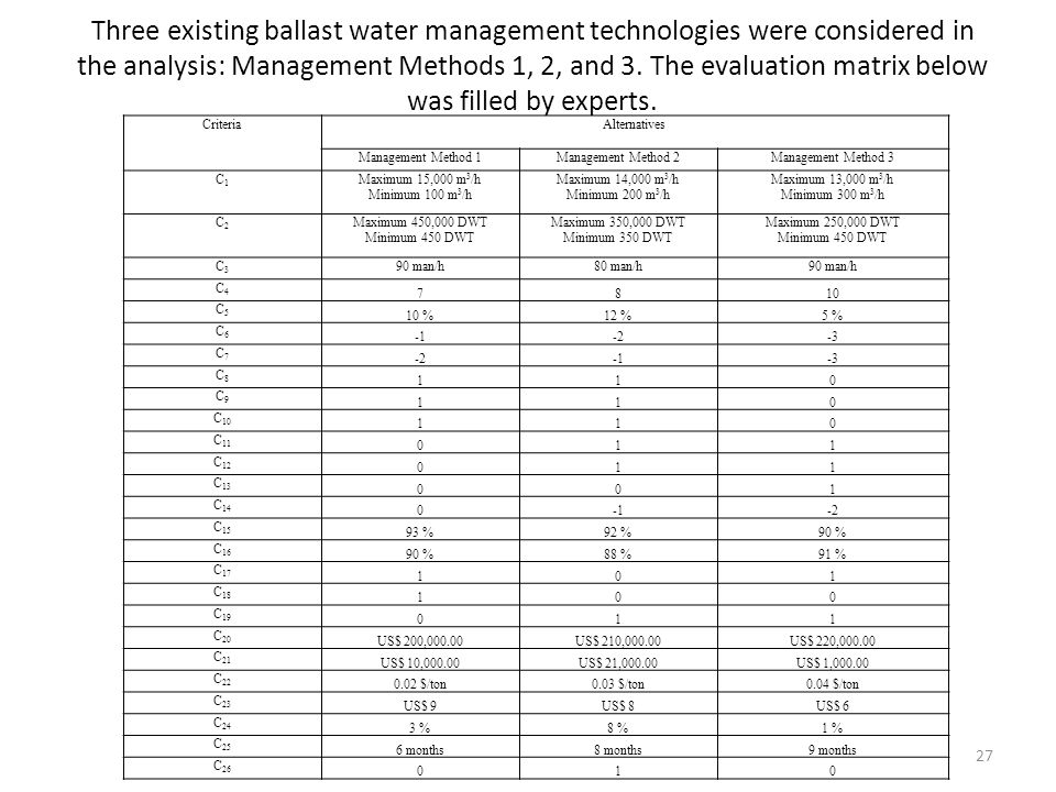 Three existing ballast water management technologies were considered in the analysis: Management Methods 1, 2, and 3. The evaluation matrix below was filled by experts.