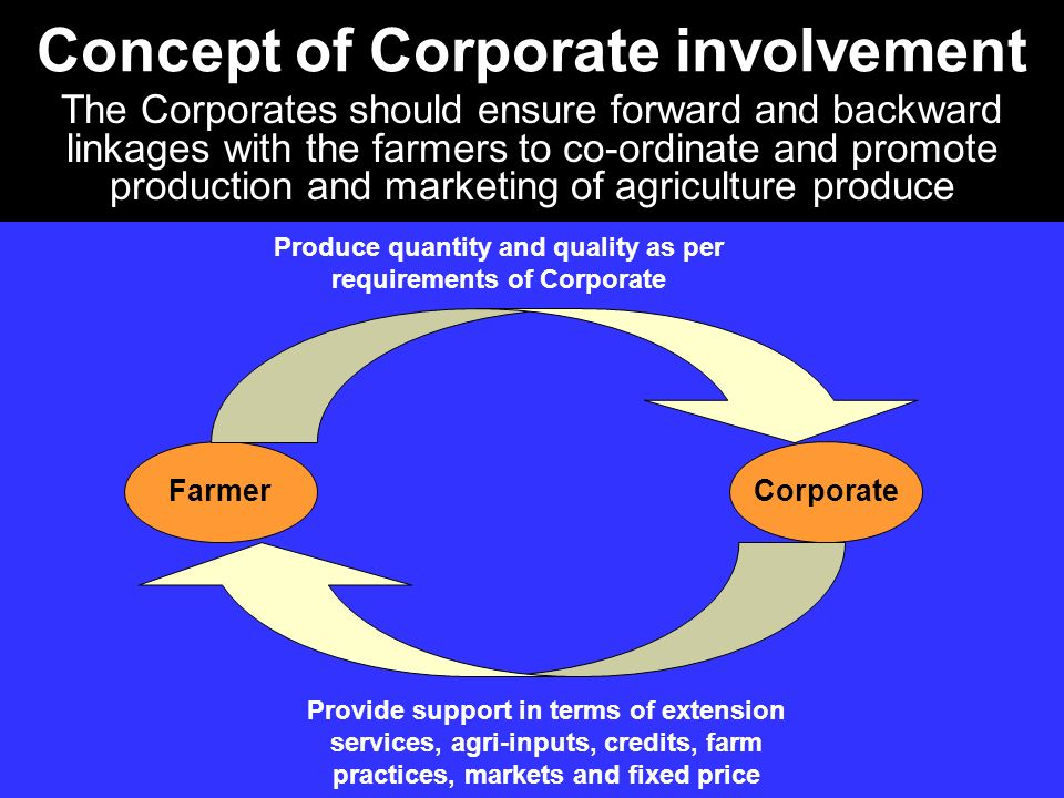 Concept of Corporate involvement