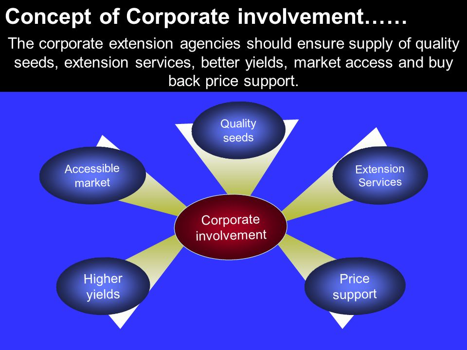 Corporate involvement