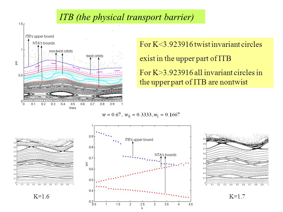 ITB (the physical transport barrier)