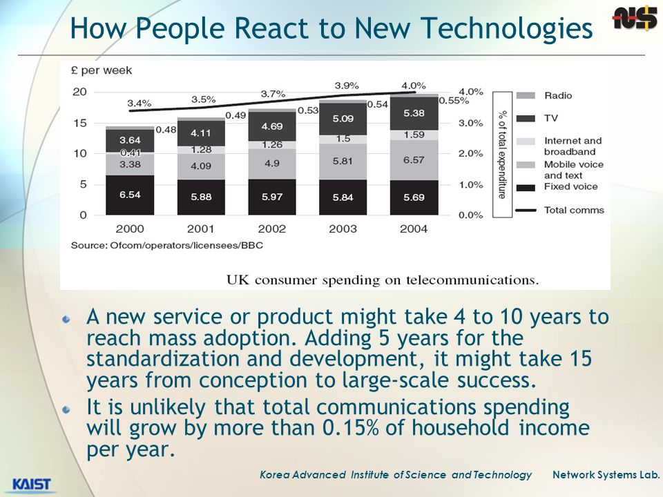 How People React to New Technologies