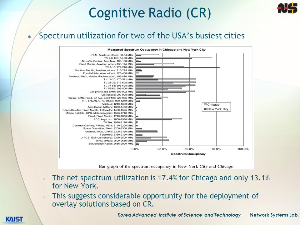 Cognitive Radio (CR) Spectrum utilization for two of the USA's busiest cities.