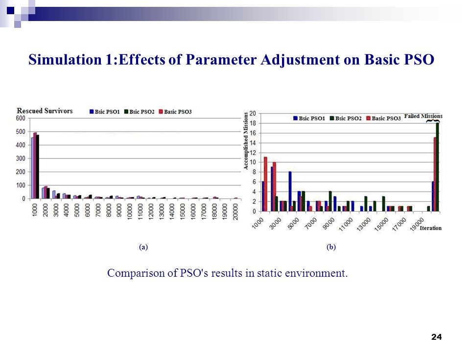 Simulation 1:Effects of Parameter Adjustment on Basic PSO