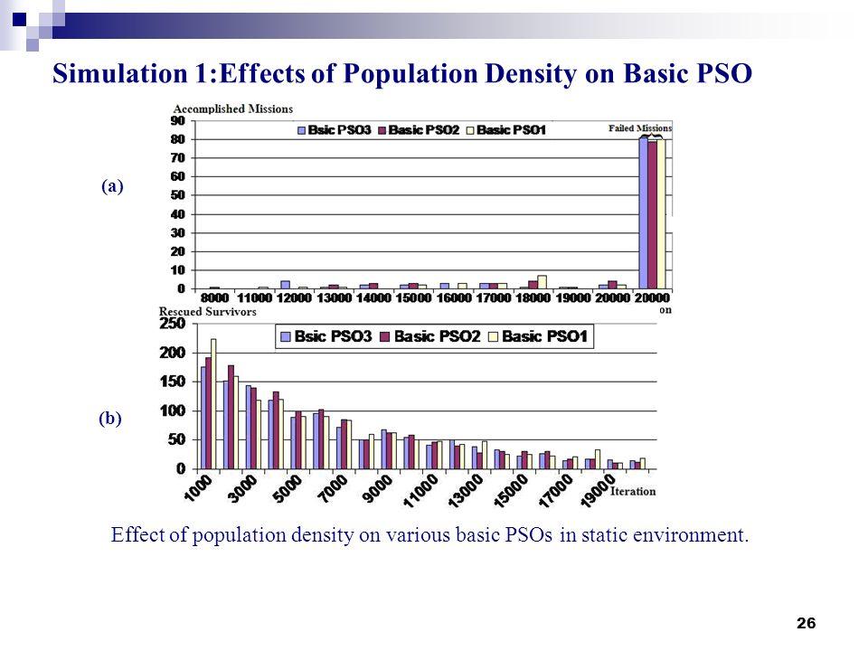 Simulation 1:Effects of Population Density on Basic PSO