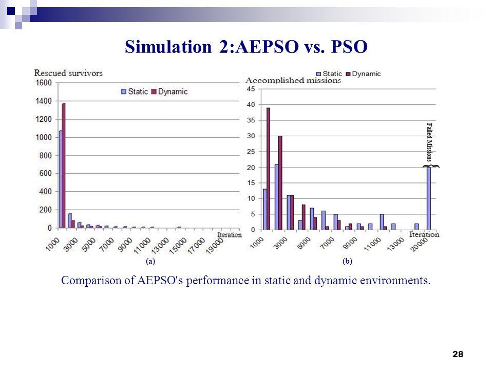 Simulation 2:AEPSO vs. PSO