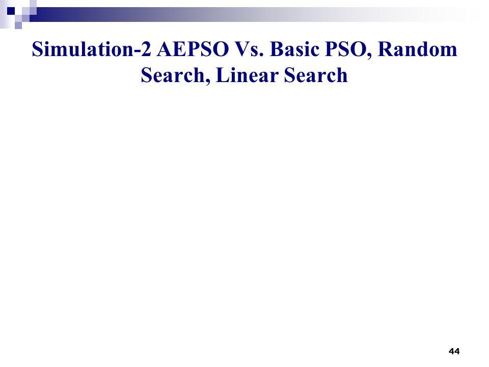 Simulation-2 AEPSO Vs. Basic PSO, Random Search, Linear Search