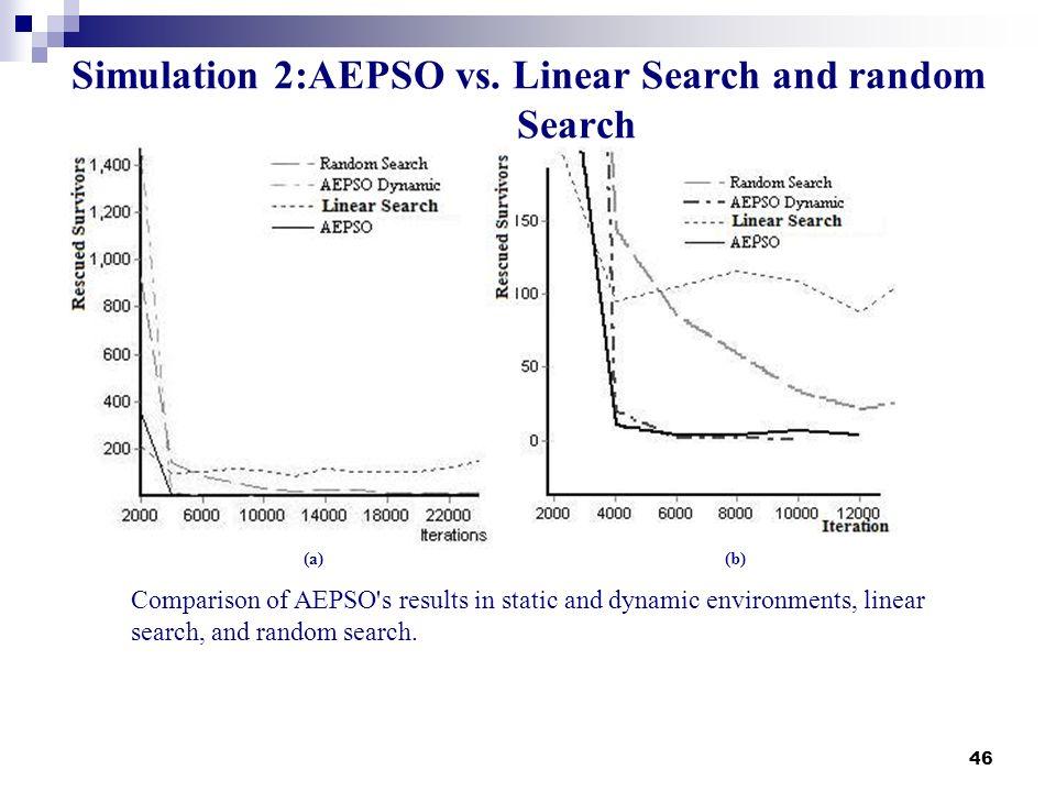 Simulation 2:AEPSO vs. Linear Search and random Search