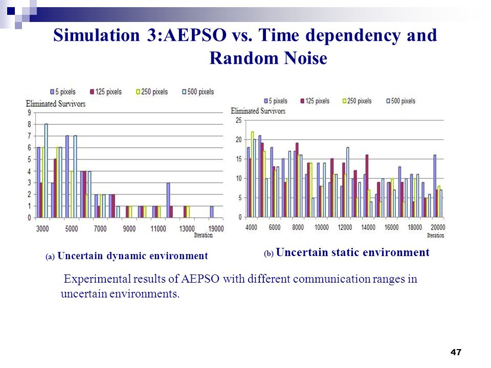 Simulation 3:AEPSO vs. Time dependency and Random Noise
