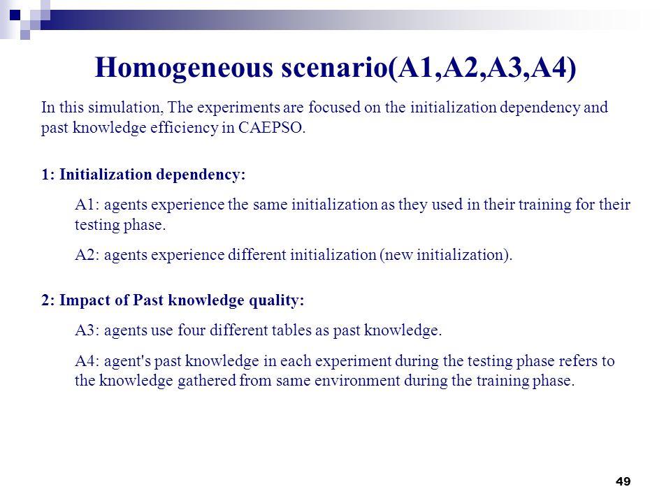 Homogeneous scenario(A1,A2,A3,A4)