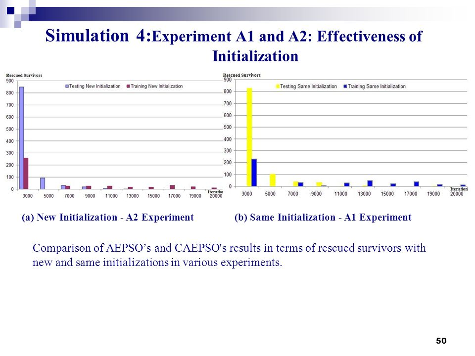 Simulation 4:Experiment A1 and A2: Effectiveness of Initialization