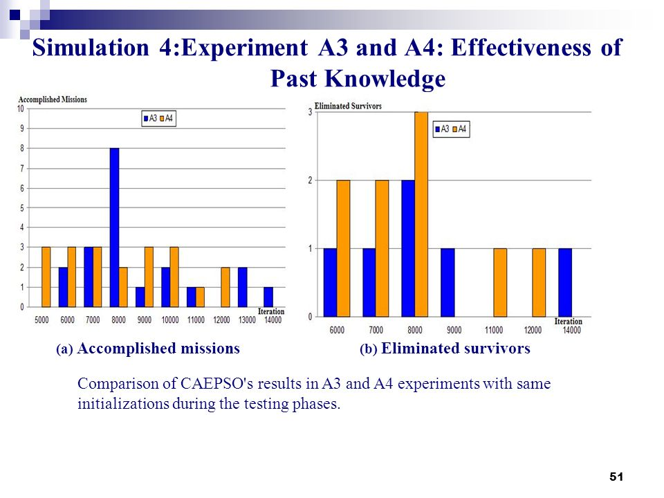 Simulation 4:Experiment A3 and A4: Effectiveness of Past Knowledge