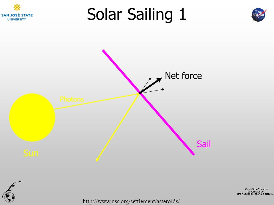 Solar Sailing 1 Net force Sail Sun Photons