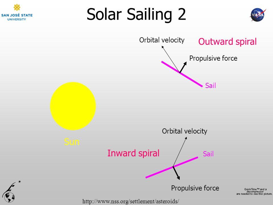 Solar Sailing 2 Outward spiral Sun Inward spiral Orbital velocity