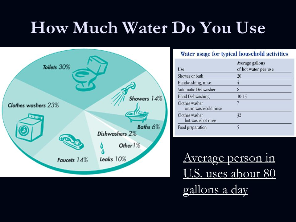 How Many Gallons Of Water Does The Average Bathtub Hold 28 Images Clean Water Marco Alonso